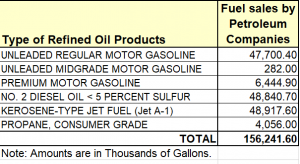 2018 Fuel Sales Table_png