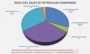 2018 Fuel Sales by Petroleum Co_png