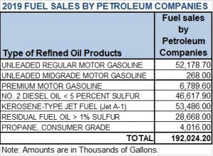 2019 Fuel Sales By Petro Co Chart_JPEG
