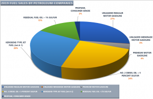 2019 Fuel Sales By Petro Co Graph