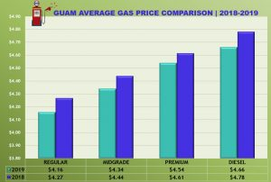 Gas price Comparison (2018-2019)